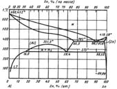 Диаграмма состояния системы алюминий – цинк (Al-Zn)
