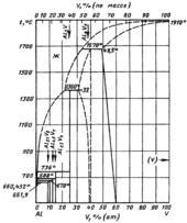 Диаграмма состояния системы алюминий – ванадий (Al-V)