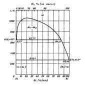 Диаграмма состояния системы алюминий – висмут (Al-Bi)
