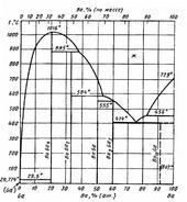 Диаграмма состояния системы барий-галлий (Ba-Ga)