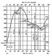 Диаграмма состояния системы барий-индий (Ba-In)