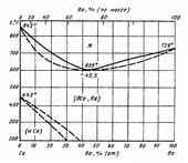 Диаграмма состояния системы барий-кальций (Ba-Ca)