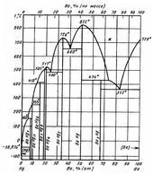 Диаграмма состояния системы барий-ртуть (Ba-Hg)