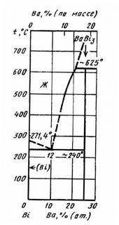 Диаграмма состояния системы барий-висмут (Ba-Bi)