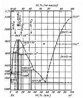 Диаграмма состояния системы бериллий-гафний (Be-Hf)