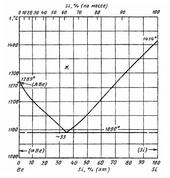 Диаграмма состояния системы бериллий-кремний (Be-Si)