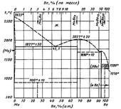 Диаграмма состояния системы бериллий-молибден (Be-Mo)