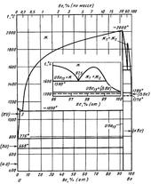 Диаграмма состояния системы бериллий-уран (Be-U)