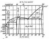 Диаграмма состояния системы бериллий-вольфрам (Be-W)