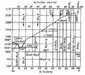 Диаграмма состояния системы бор-бериллий (B-Be)