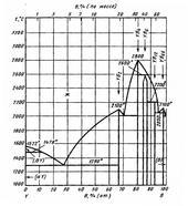 Диаграмма состояния системы бор-иттрий (B-Y)