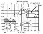 Диаграмма состояния системы бор-марганец (B-Mn)