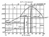 Диаграмма состояния системы бор-титан (B-Ti)