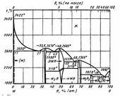 Диаграмма состояния системы бор-вольфрам (B-W)