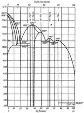 Диаграмма состояния системы индий-иттрий (In-Y)