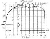 Диаграмма состояния системы индий-калий (In-K)