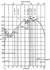Диаграмма состояния системы индий-лантан (In-La)