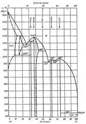 Диаграмма состояния системы индий-лютеций (In-Lu)