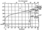 Диаграмма состояния системы индий-марганец (In-Mn)