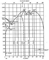 Диаграмма состояния системы индий-неодим (In-Nd)