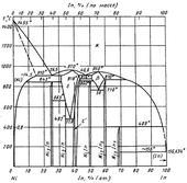 Диаграмма состояния системы индий-никель (In-Ni)