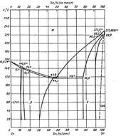 Диаграмма состояния системы индий-олово (In-Sn)