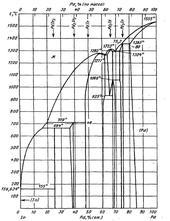 Диаграмма состояния системы индий-палладий (In-Pd)