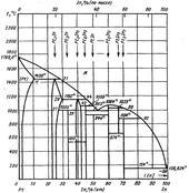 Диаграмма состояния системы индий-платина (In-Pt)