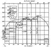 Диаграмма состояния системы индий-плутоний (In-Pu)