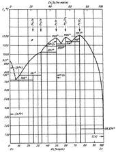 Диаграмма состояния системы индий-празеодим (In-Pr)