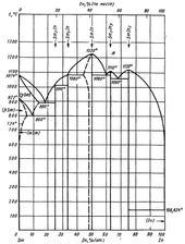 Диаграмма состояния системы индий-самарий (In-Sm)