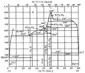 Диаграмма состояния системы индий-селен (In-Se)