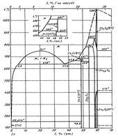 Диаграмма состояния системы индий-сера (In-S)