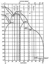 Диаграмма состояния системы индий-скандий (In-Sc)