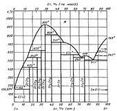 Диаграмма состояния системы индий-стронций (In-Sr)