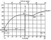 Диаграмма состояния системы индий-сурьма (In-Sb)