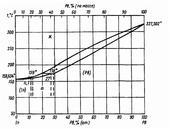 Диаграмма состояния системы индий-свинец (In-Pb)