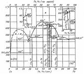 Диаграмма состояния системы индий-теллур (In-Te)