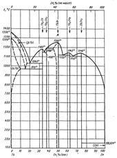 Диаграмма состояния системы индий-тербий (In-Tb)