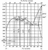 Диаграмма состояния системы индий-торий (In-Th)