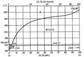 Диаграмма состояния системы индий-цинк (In-Zn)