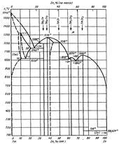 Диаграмма состояния системы индий-туллий (In-Tm)