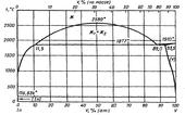 Диаграмма состояния системы индий-ванадий (In-V)