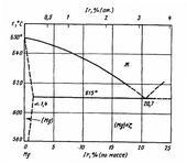 Диаграмма состояния системы иридий-магний (Ir-Mg)