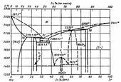 Диаграмма состояния системы иридий-молибден (Ir-Mo)