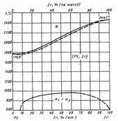 Диаграмма состояния системы иридий-платина (Ir-Pt)