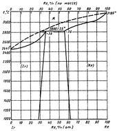 Диаграмма состояния системы иридий-рений (Ir-Re)