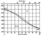 Диаграмма состояния системы иридий-родий (Ir-Rh)