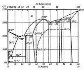 Диаграмма состояния системы иридий-титан (Ir-Ti)