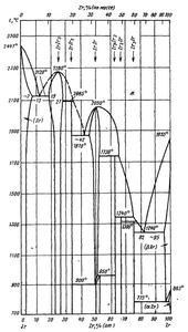 Диаграмма состояния системы иридий-цирконий (Ir-Zr)